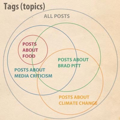 Tags as topics: an overlapping Venn diagram